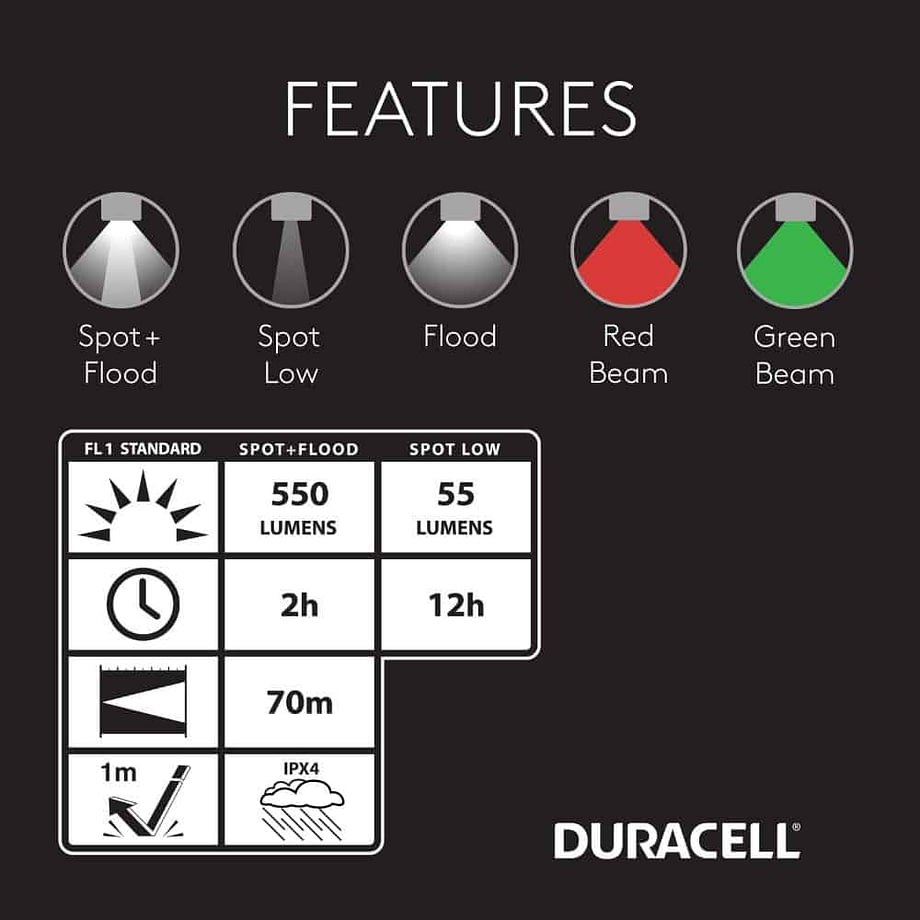 Features of the 550 Lumen Headlamp