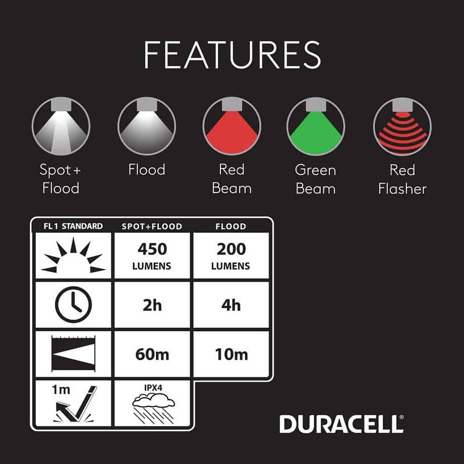 Features of the 450 Lumen Headlamp